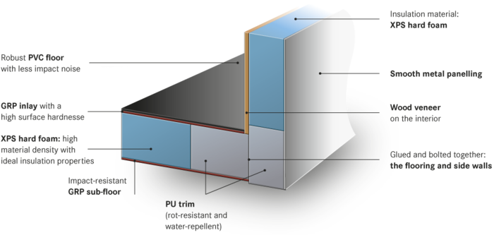 wall-construction-xps-insulation clima concept burstner